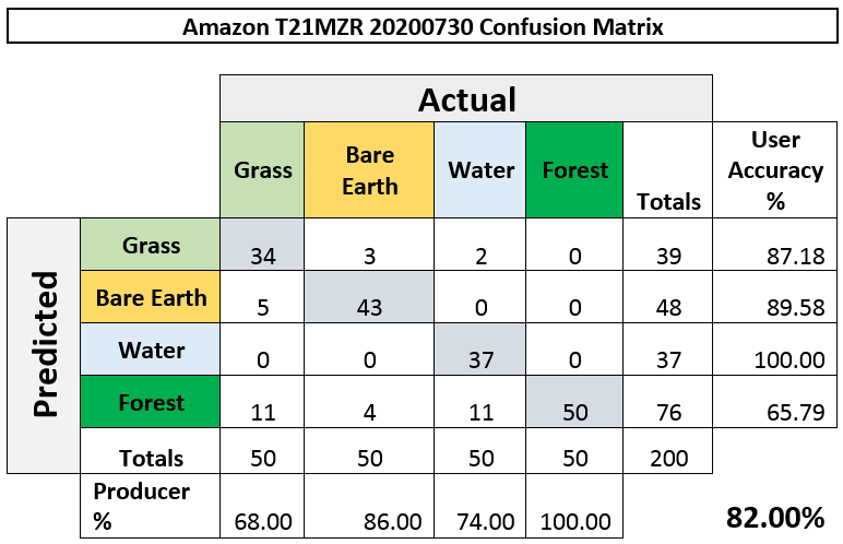 Table displaying the confusion matrix for the 30th July 2020 classification, tile MZR